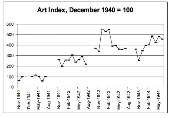 Evolution of canvas index